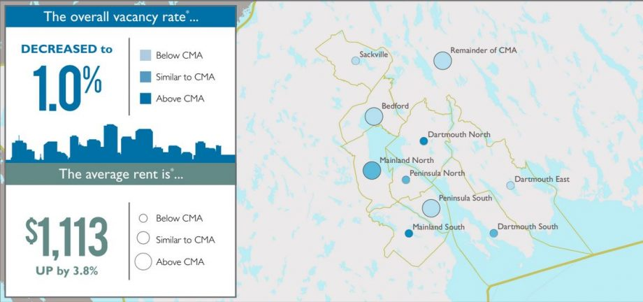 Apartment Vacancy Rate In HRM Drops To 1% Of 51,000 Rental Units