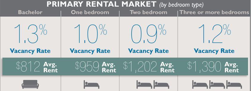 CMHC Rental Vacancy, Average One-Bedroom Rents & Rental Units Per Neighbourhood